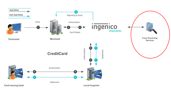 Ingenico_Credit_Card_Process_Flow