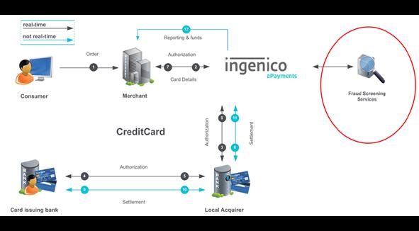 Ingenico_Credit_Card_Process_Flow
